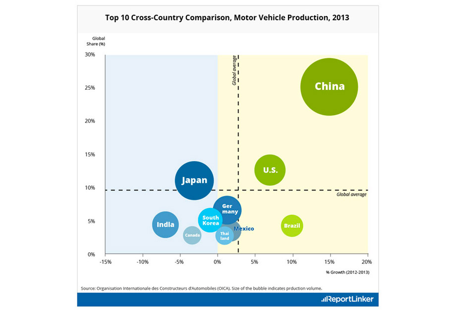 Top 10 cross-country comparison, motor vehicle production, 2013