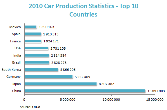 Motor Vehicle Industry Reports, Market Research & Statistics