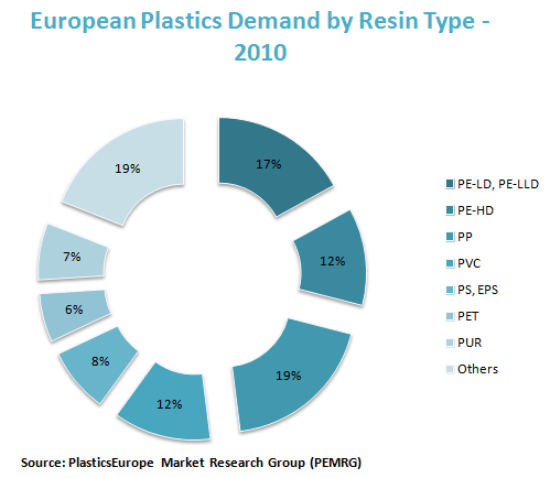 European Plastics Demand by Resin Type - 2010