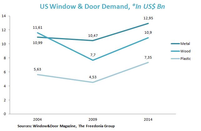 US Window & Door Demand, *In US$ Bn
