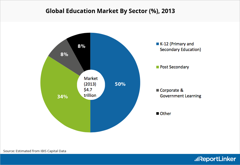 Global Education Market by Sector (in %) in 2013