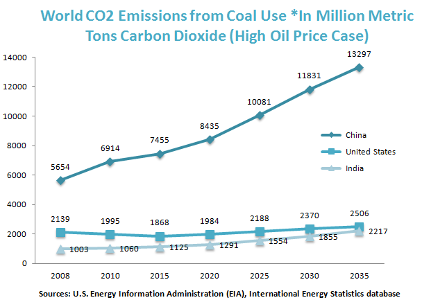 World CO2 Emissions from Coal Use *In Million Metric Tons Carbon Dioxide