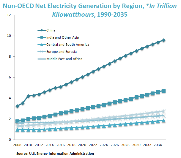 Non-OECD Net Electricity Generation by Region, *In Trillion Kilowatthours, 1990-2035