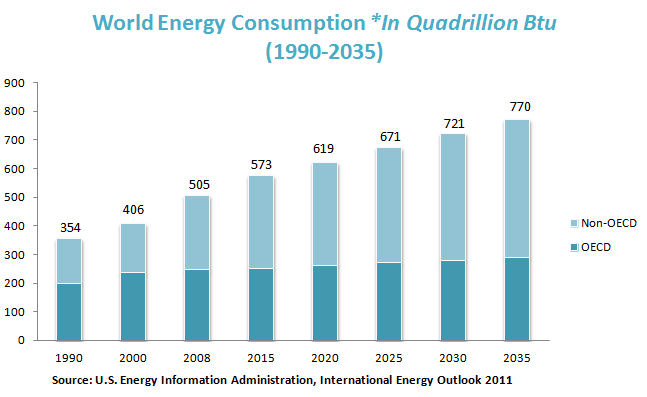 World Energy Consumption *In Quadrillion Btu (1990 2035)