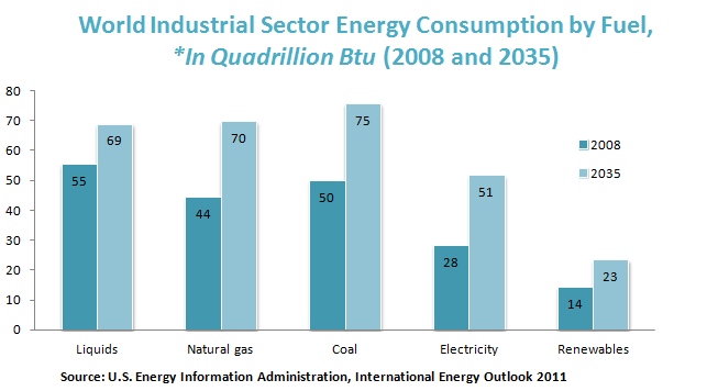 World Industrial Sector Energy Consumption by Fuel,*In Quadrillion Btu (2008 and 2035)