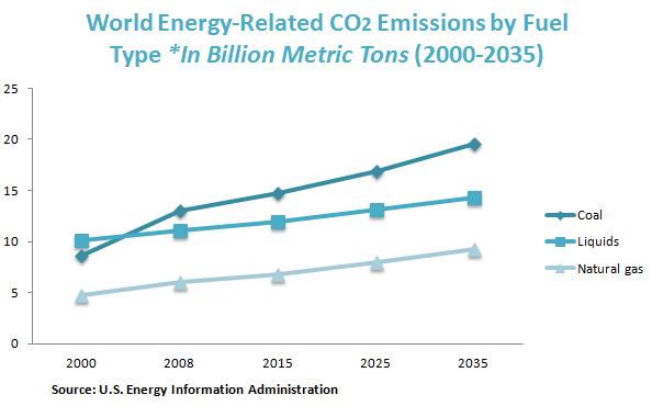 世界能源相关的二氧化碳排放按燃料类型*在亿公吨(2000至2035年)