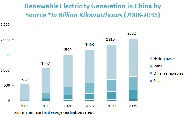 Renewable Electricity Generation in China by Source *In Billion Kilowatthours (2008-2035)