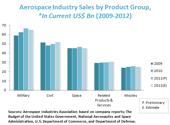 Aerospace Industry Sales by Product Group, *In Current US$ Bn (2009-2012)