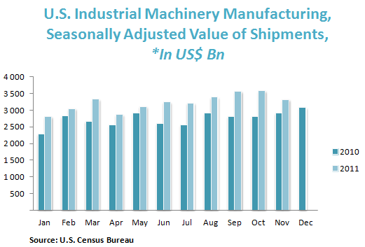 U.S. Industrial Machinery Manufacturing, Seasonally Adjusted Value of Shipments, *In US$ Bn