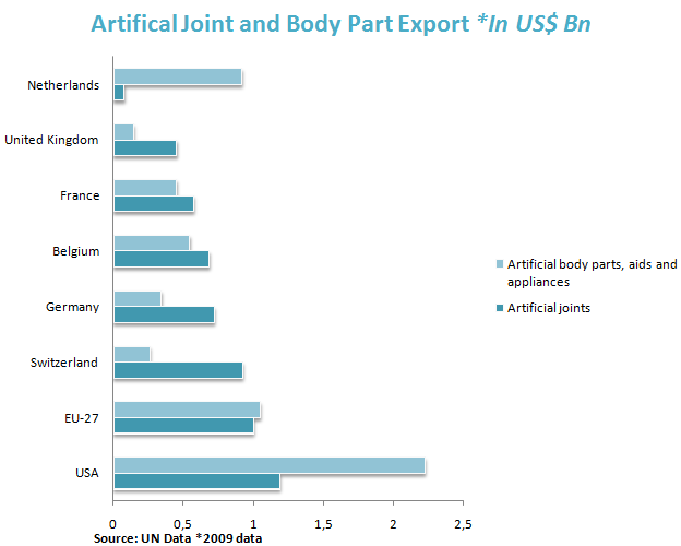 Artifical Joint and Body Part Export *In US$ Bn