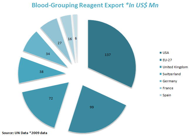Blood grouping reagent Export