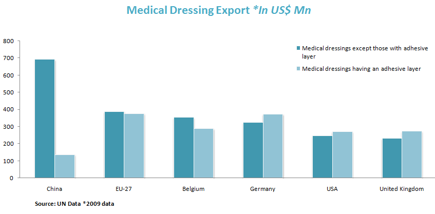 Medical Dressing Export