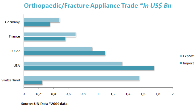 Orthopaedic/Fracture Appliance Trade *In US$ Bn