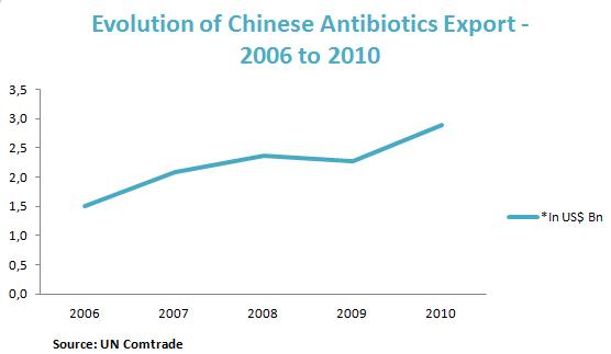 Evolution of Chinese Antibiotics Export - 2006 to 2010