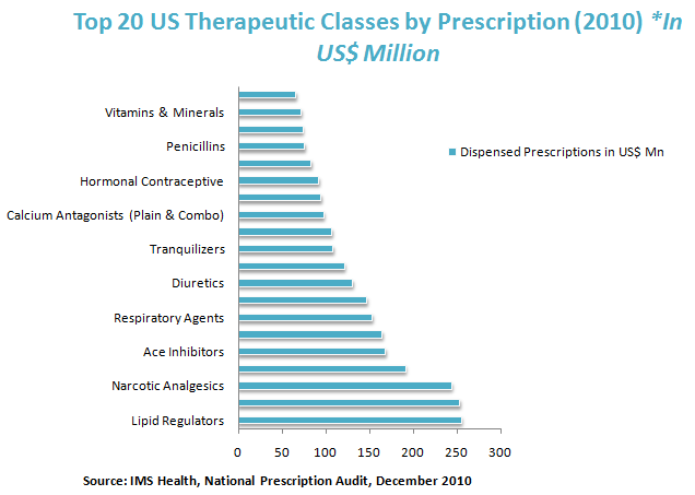 US Top 20 Therapeutic Classes by Prescriptions - 2010