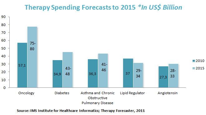 Therapy Spending Forecasts to 2015 *In US$ Billion
