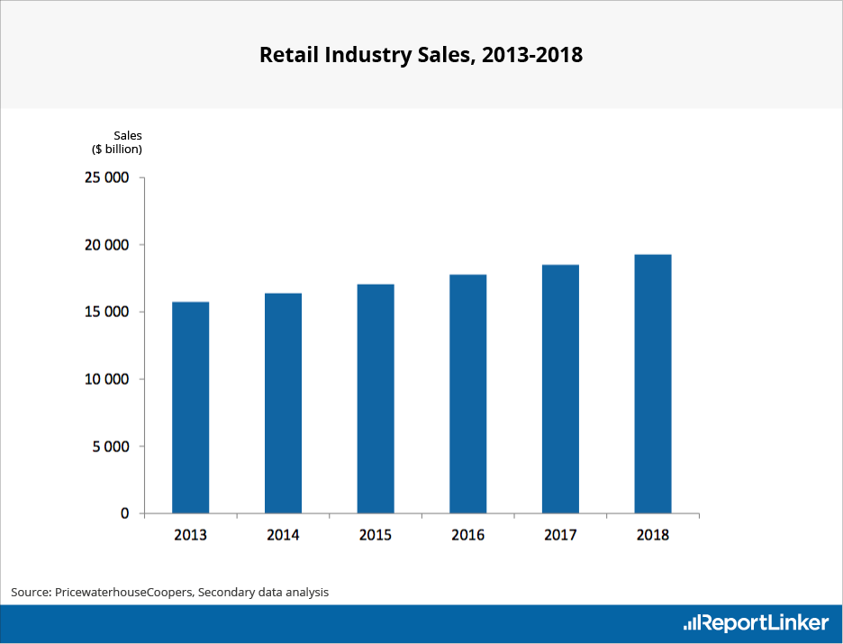Retail industry analysis report