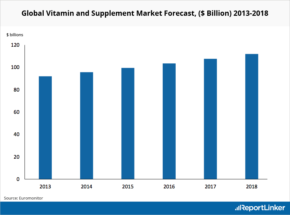 Global Vitamin and Supplement Market Forecast 2013-2018